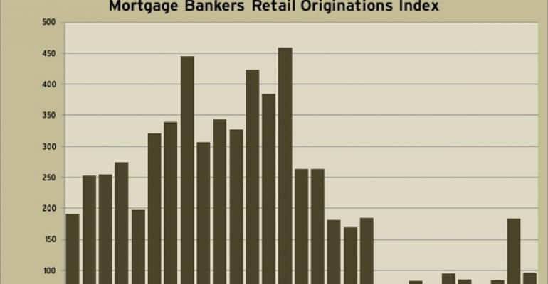 MBA Retail Originations Index through Q1 2011