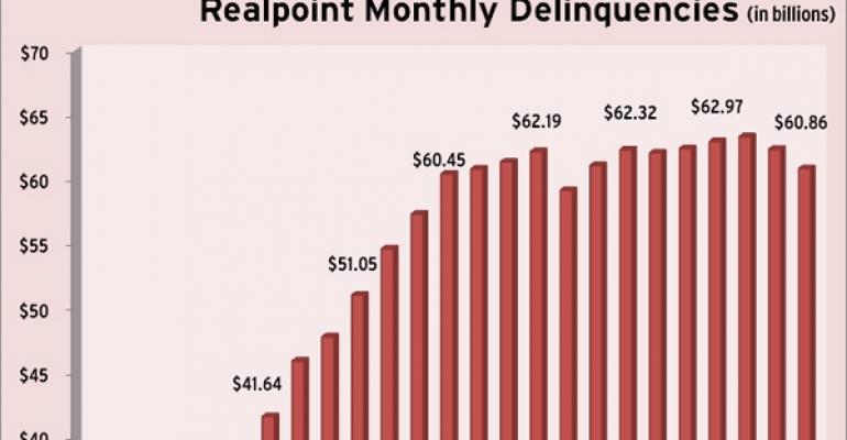 Highlights from Morningstar's June 2011 Delinquency Report