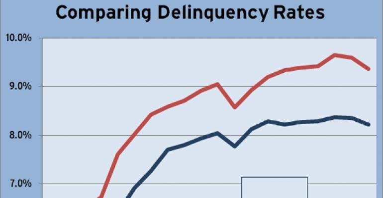 June 2011 CMBS Delinquency Rate Comparison