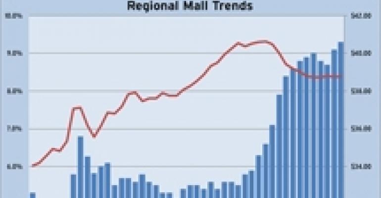 Reis: Vacancies Again Rise at Malls, Strip Centers