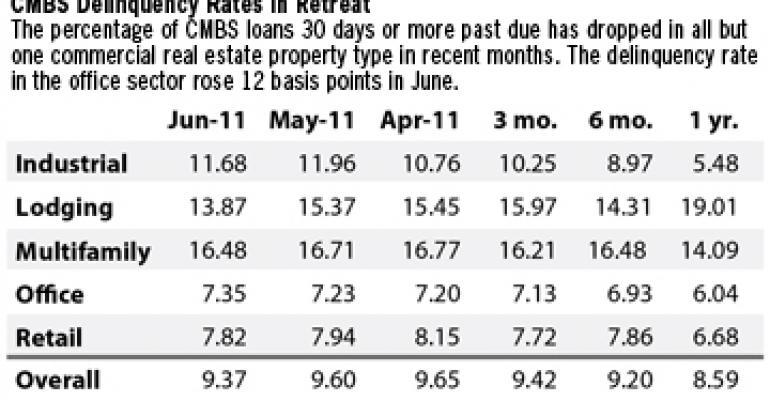 Rising Volume of Loan Liquidations Helps Drive Down CMBS Delinquency Rate