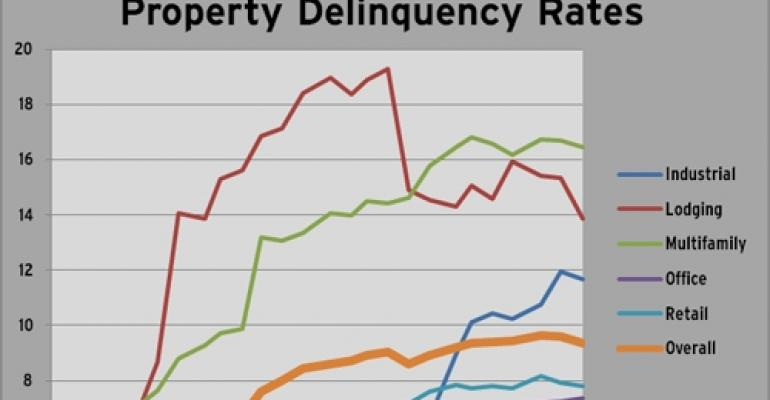 Highlights from Trepp's June 2011 Delinquency Report