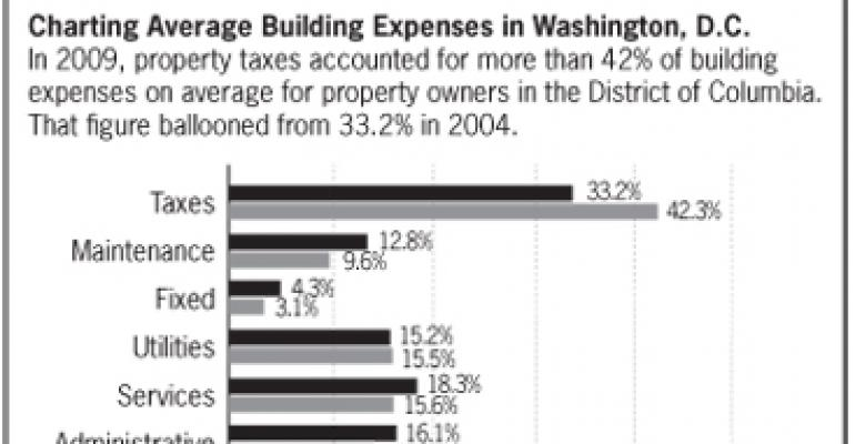 Property Taxation Runs Amok in the District of Columbia