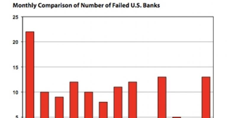 After Easing for Two Months, Bank Failures Rise Sharply in July