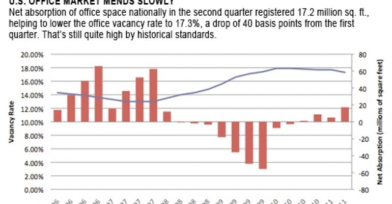 Several Factors Continue to Weigh Heavily on Languishing Office Market