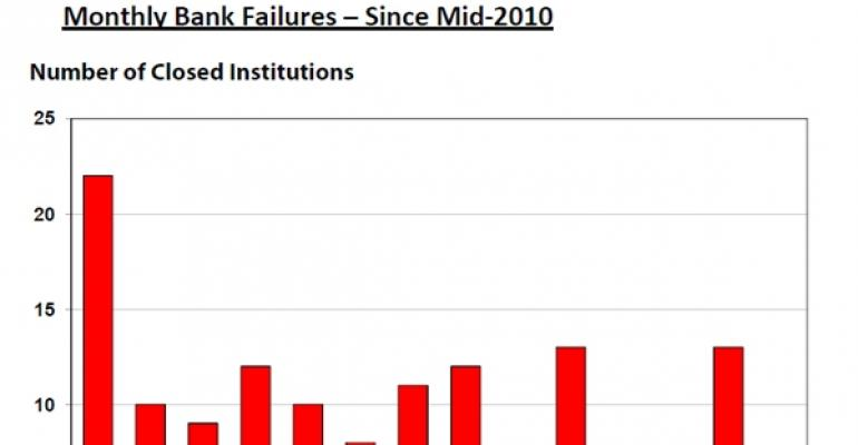 Monthly Bank Failures Since Mid-2010