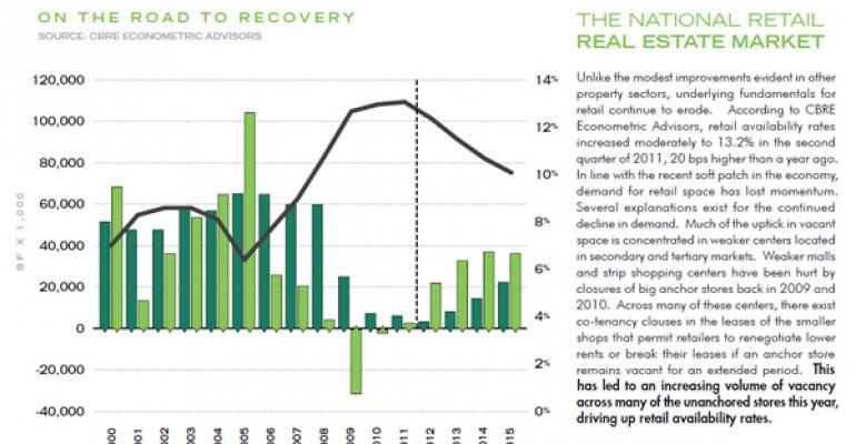 CBRE Report: Retailers Cautious But Confident About the Future