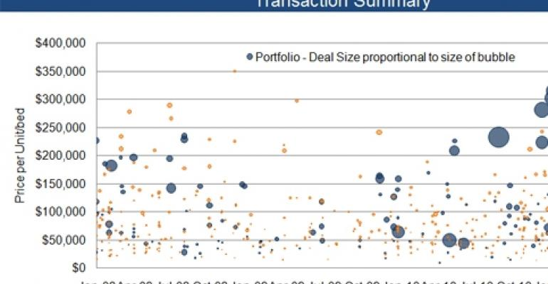 New Research Sheds Light on Seniors Housing Transaction Volume