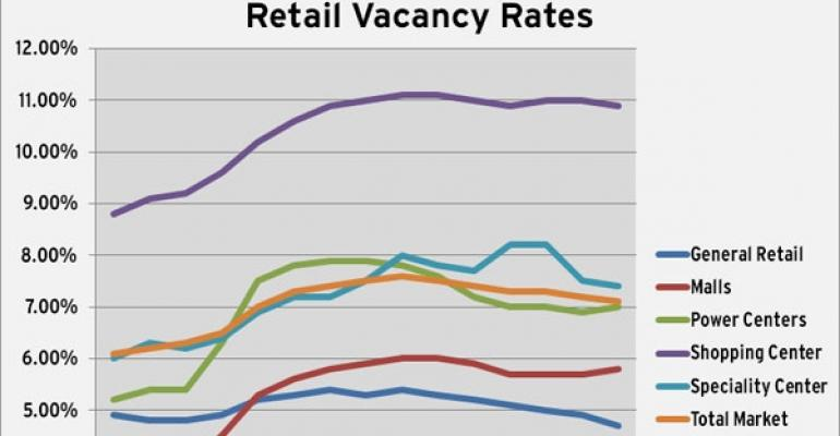 CoStar's Q3 Retail Vacancy Figures