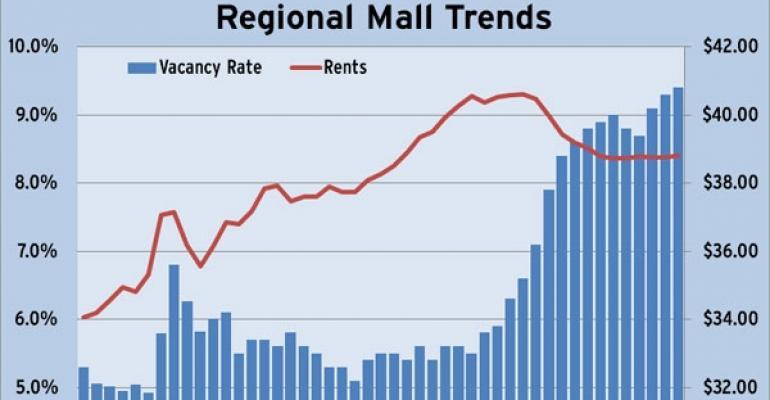 Reis Q3 Regional Mall Trends