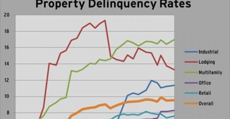 CMBS Delinquency Rates Stabilize in September