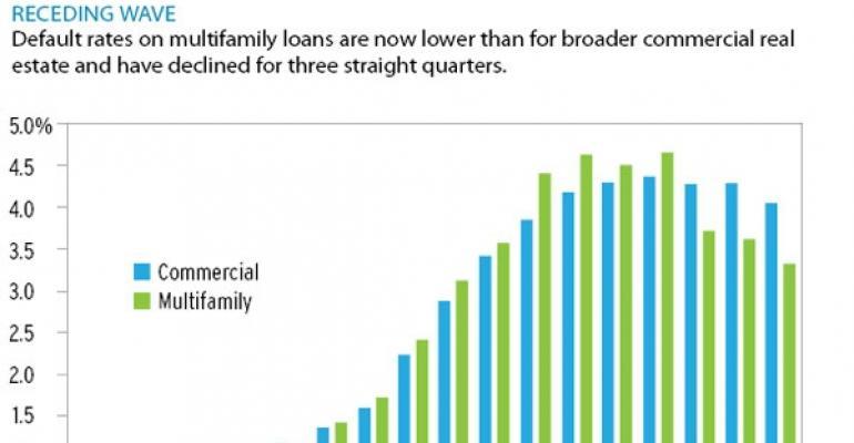 Nontraditional Lenders Gain Multifamily Market Share