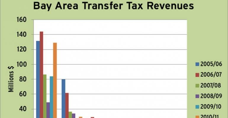 Bay Area Governments Expand the Use of Transfer Taxes to Boost Collections