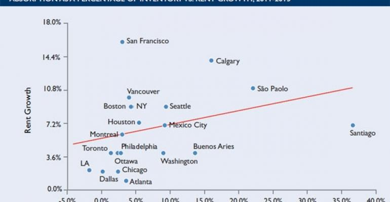 Technology, Energy Hubs to Outperform the National Office Market in 2012