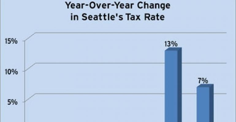 Seattle Tax Rate >> Tax Spikes Loom Over Seattle National Real Estate Investor