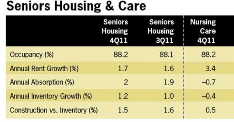 Seniors Housing Continues Gradual Recovery
