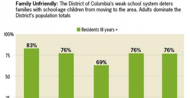 Can the Property Tax Code Improve D.C.'s Public Schools?