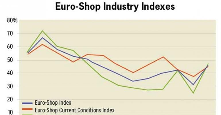 Mood of European Shopping Center Owners Improves