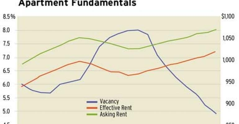 Reis: Apartment Vacancies Drop Below 5 percent