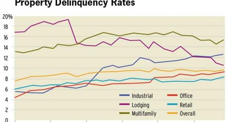 CMBS Delinquencies Spike, But Outlook for the Year Remains Stable