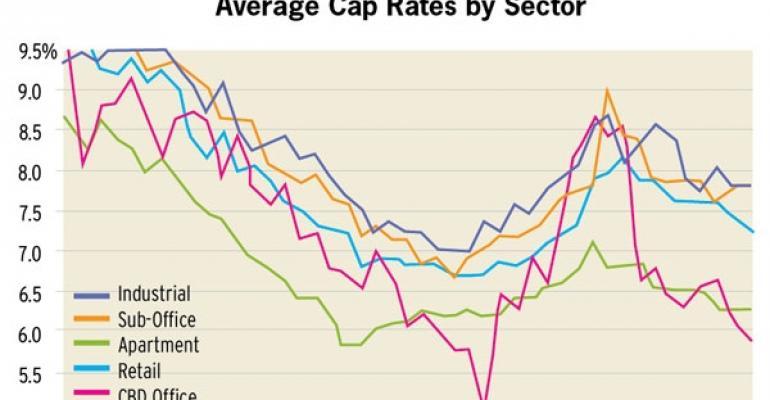 Investors Pay Top Dollar, Cap Rates Continue Falling