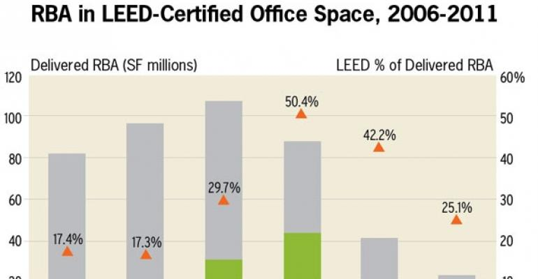 Tenants Favor LEED Office Space, CoStar Study Shows