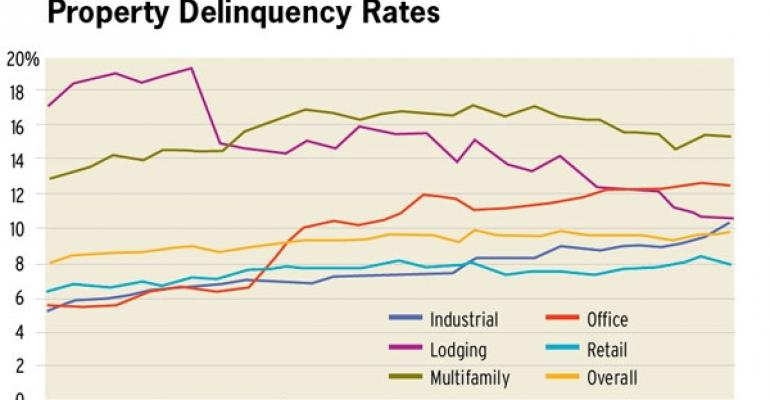 CMBS Delinquencies Continue to Pose Problems