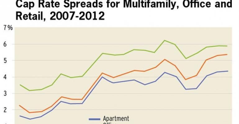 With Cap Rate Spreads Rising, Are CRE Investments Becoming Riskier?