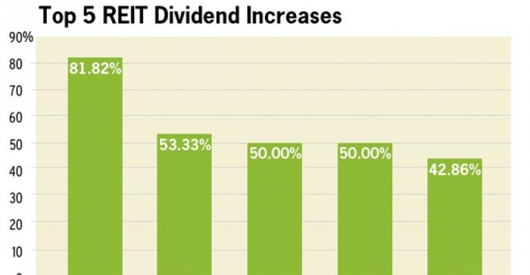 More REIT Dividend Increases Coming