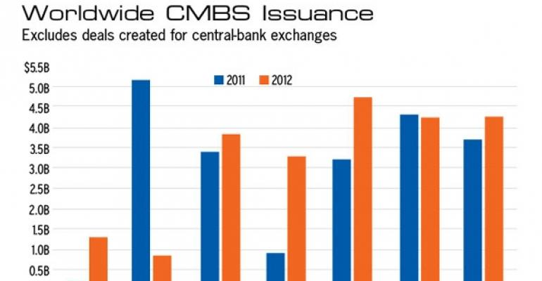The CMBS Market Has Weathered the Summer's Economic Storms