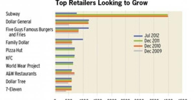 Store Opening Plans Reach Four-Year High, Report Claims