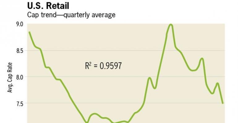 Retail Cap Rates Hit Four-Year Low