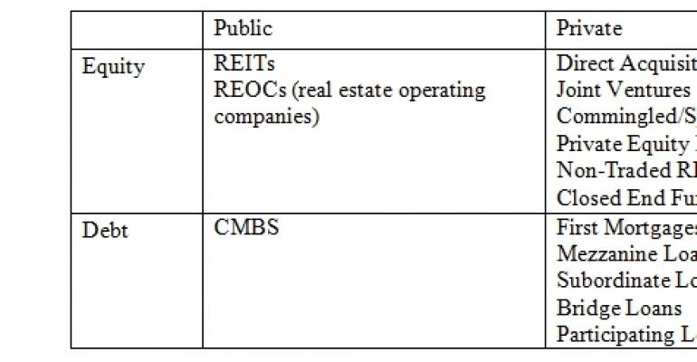 Commercial Real Estate Asset Allocation Program for Institutional Investors