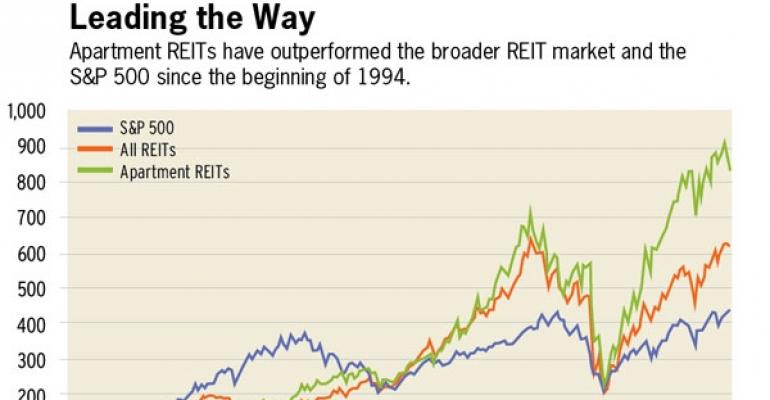 Apartment REITs Are Outperforming, Says Moody's Report