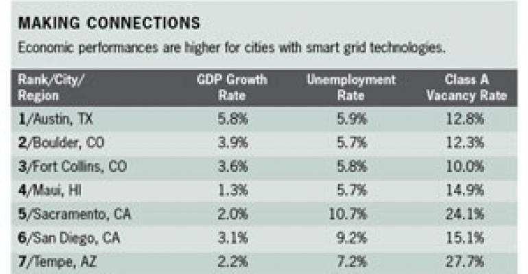 Jones Lang LaSalle Study Ties Cities' Smart Grid Use to Economic Drivers for CRE Health
