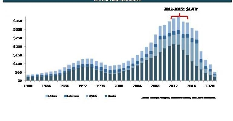 Debt Acquisitions to Dominate Commercial Real Estate Investing  For Years to Come