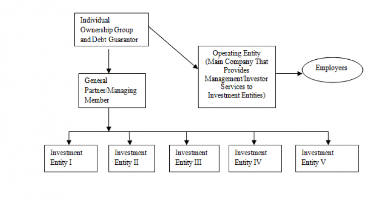 Creating Enterprise Value in Commercial Real Estate Organizations