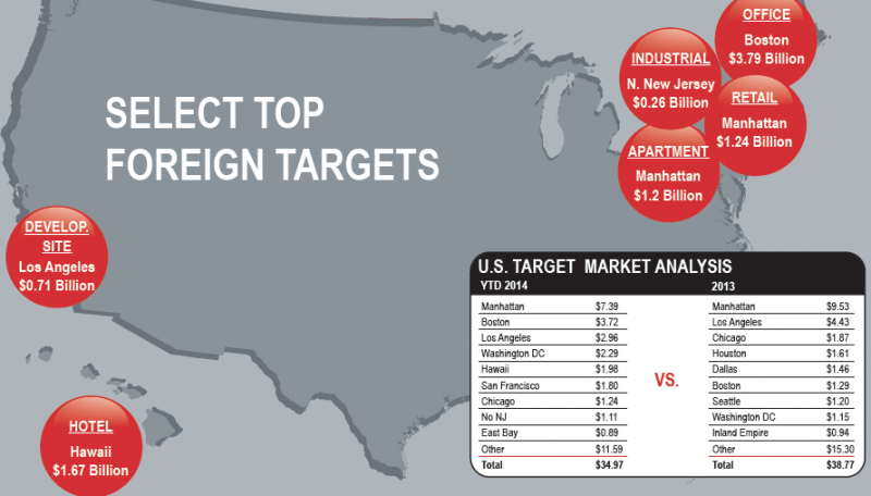 Foreign Investment in U.S. Market to Top 2013 Levels, Reaching $50B, Predicts JLL