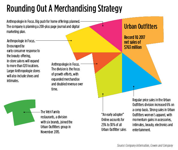 Urban Outfitters Stands Apart from Apparel Sector Peers – Urban Outfitters Business Plan