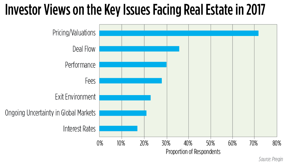 Institutional Investors Will Continue to Target Real Estate | National Real Estate Investor