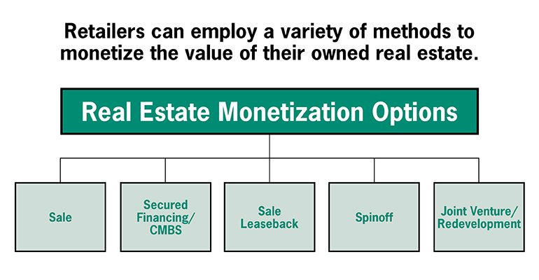 Considerations in Monetizing Retail Real Estate Real Estate Investor