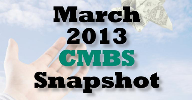 GALLERY: March CMBS Snapshot