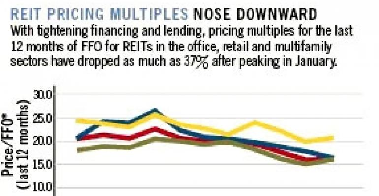 Reit Pricing Multiples Nose Downward