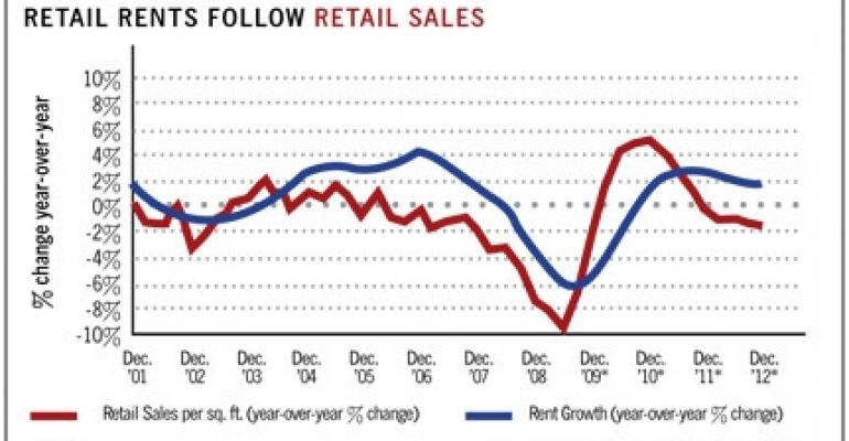 As Retail Sales Dip, So Do Rents (1/14)