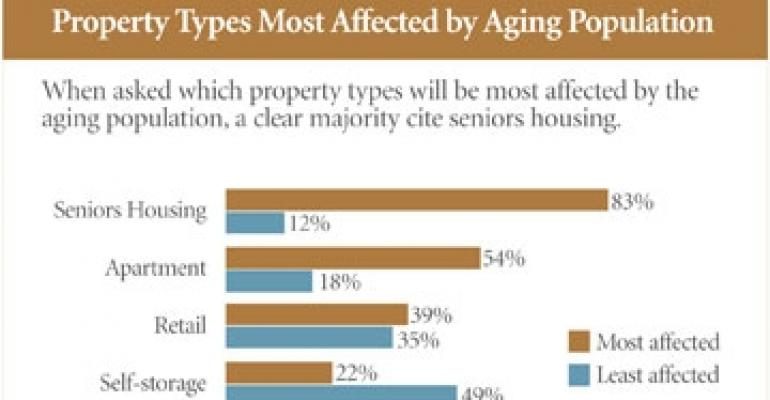 NREI Exclusive Research: Assisted Living to Fuel Seniors Housing Expansion, Survey Shows
