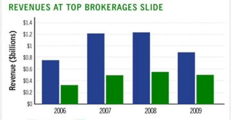 Brokerages Report Losses, Await Distress Business
