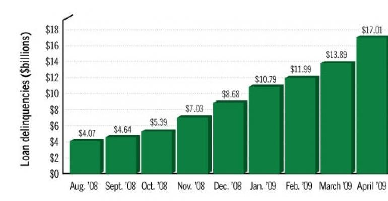 CMBS Delinquencies Continue Upward Climb
