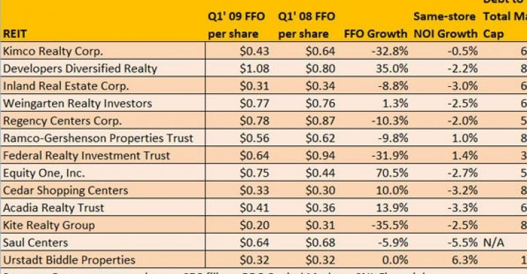 Shopping Center REITs' Performance Stable, But Likely To Get Worse