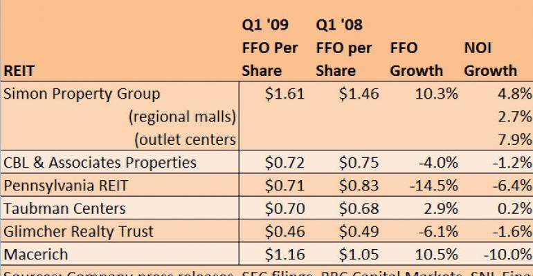 Helped By Lowered Expectations, Mall REITs Outperform In First Quarter