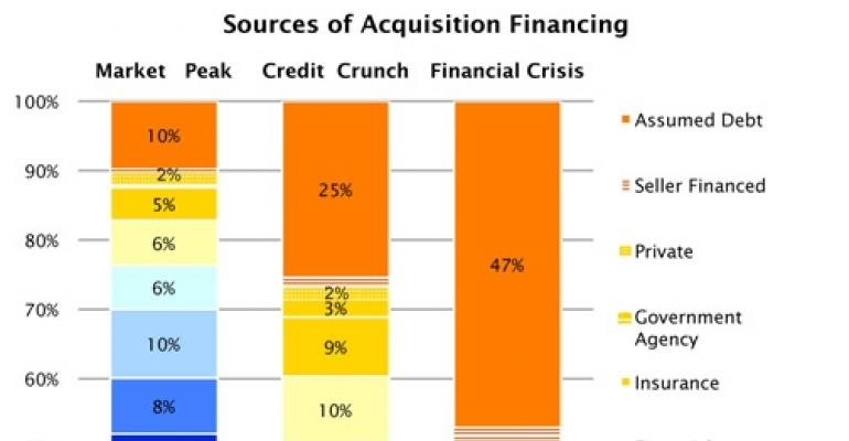 Changes in the Sources of Acquisition Financing